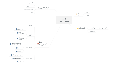 Mind Map: إعداد محتوى رقمي