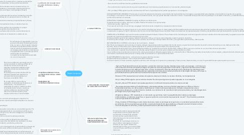 Mind Map: Dinámica social