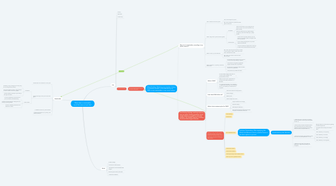 Mind Map: What does a sustainable work/life balance look like?
