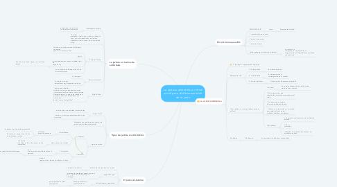 Mind Map: La justicia aristotélica: virtud moral para el discernimiento de lo justo