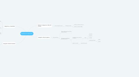 Mind Map: Realizar la Integración