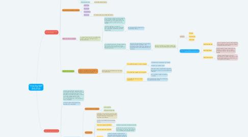 Mind Map: El retorno de la complejidad y la nueva imagen del ser humano : hacia una psicología compleja