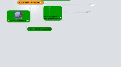 Mind Map: LA SALUD Y LA ENFERMEDAD