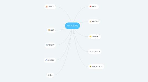 Mind Map: FELICIDAD