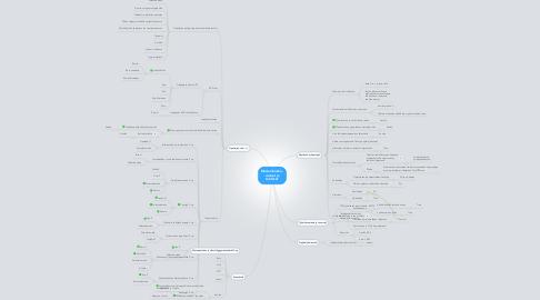 Mind Map: Mestariluokka -vastuut jatehtävät