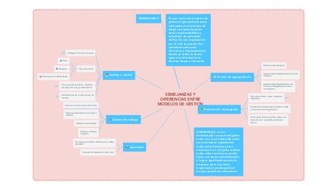 Mind Map: SEMEJANZAS Y DIFERENCIAS ENTRE MODELOS DE GESTION