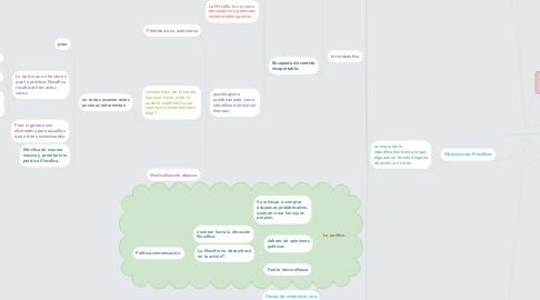 Mind Map: La práctica filosófica