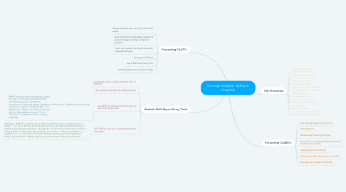 Mind Map: Concept Analysis:  Safety In Hospitals