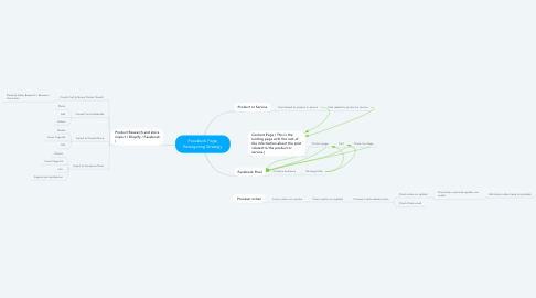 Mind Map: Facebook Page Retargeting Strategy
