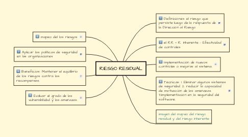 Mind Map: RIESGO RESIDUAL