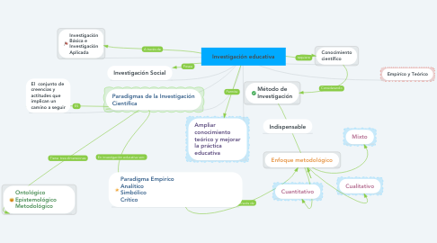 Mind Map: Investigación educativa