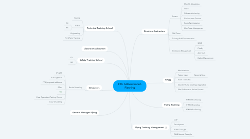 Mind Map: FTC Administration Planning