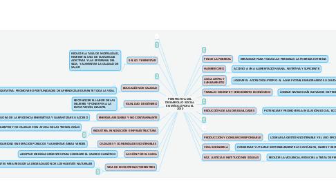 Mind Map: PERSPECTIVA DEL DESARROLLO SOCIAL EN MÉXICO PARA EL 2030