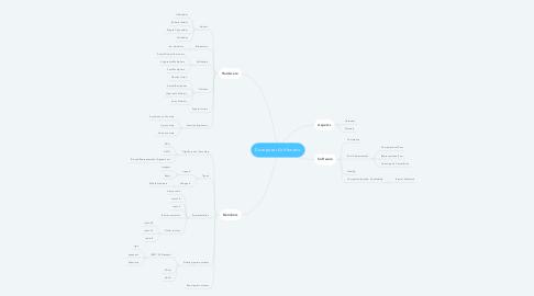 Mind Map: Computer Arithmetic