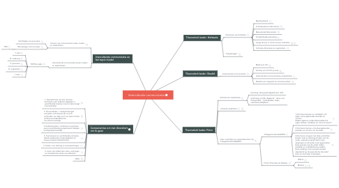 Mind Map: Interculturele communicatie