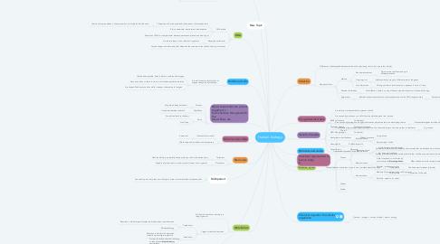 Mind Map: Human biology