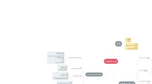Mind Map: التربية الإسلامية