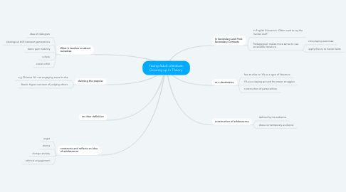 Mind Map: Young Adult Literature. Growing up in Theory.