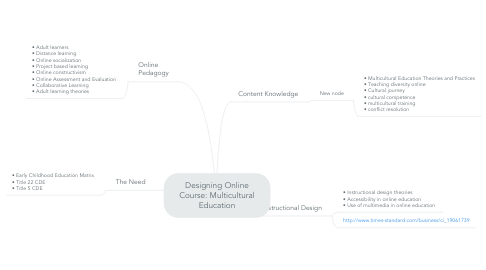 Mind Map: Designing Online Course: Multicultural Education
