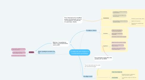 Mind Map: Paradigmas psicológicos en la enseñanza aprendizaje