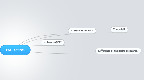 Mind Map: FACTORING