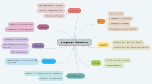 Mind Map: Composants alimentaires