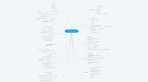 Mind Map: Characters Divergent