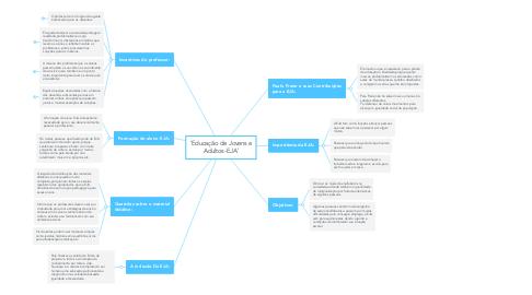 Mind Map: 'Educação de Jovens e Adultos-EJA'