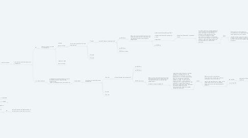 Mind Map: Туристическая Воронка