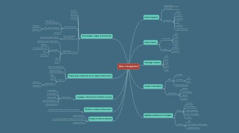 Mind Map: Bota e kompjuterit
