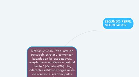 """Mind Map: NEGOCIACIÓN:""""Es el arte de persuadir, enrolar y convencer, basados en las expectativas, aceptación y satisfacción real del cliente."""" (Zapata,2009). Hay diferentes estilos de negociación de acuerdo a sus principales características."""