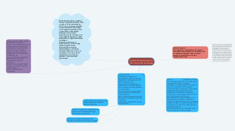 Mind Map: Aportes brindados por los precursores ala sociologia