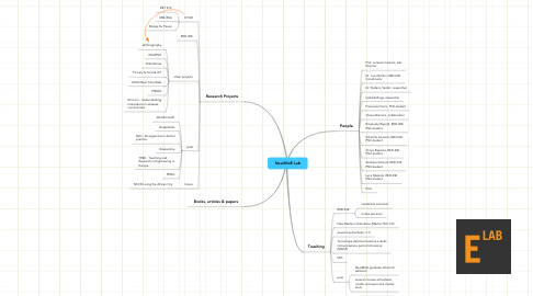 Mind Map: NewMinE Lab