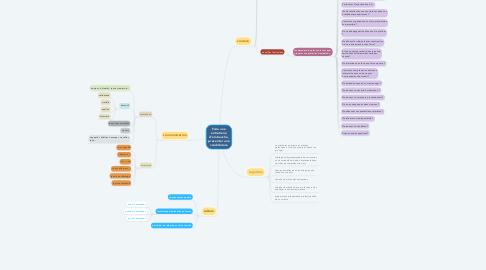 Mind Map: Faire une entretiene d'embauche, presenter une candidature