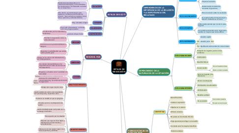 Mind Map: ESTILOS DE NEGOCICIÓN
