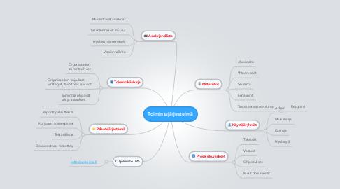 Mind Map: Toimintajärjestelmä
