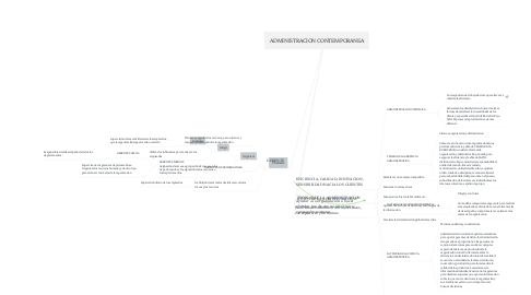 Mind Map: ADMINISTRACION CONTEMPORANEA