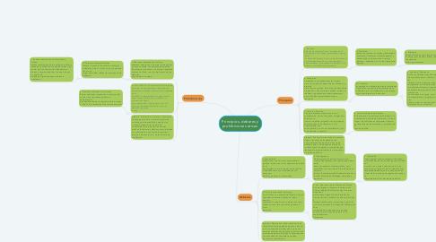 Mind Map: Principios, deberes y prohibiciones eticas.