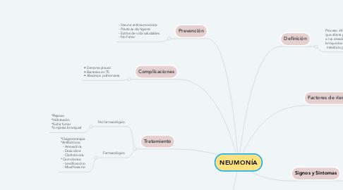 Mind Map: NEUMONÍA