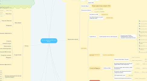 Mind Map: Бизнес процессы МА Level Media