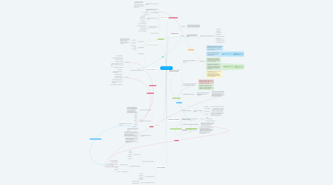 Mind Map: La competencia en la comunicación lingüística.