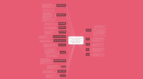"""Mind Map: Запахи и темпеература в произведении """"Мастер и Маргарита"""" М.А.Булгакова."""