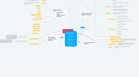 Mind Map: COMPETENCIA COMUNICATIVA: Conjunto de conocimientos de tipo lingüístico que implican la comunicación en el uso de la lengua.