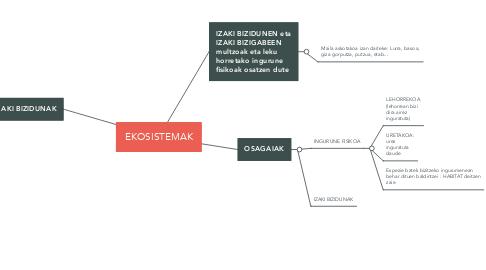 Mind Map: EKOSISTEMAK