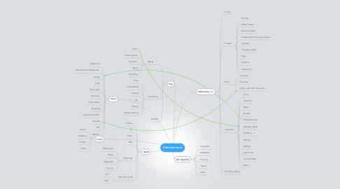 Mind Map: Entertainment