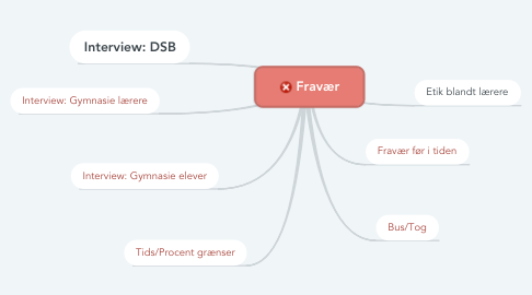 Mind Map: Fravær