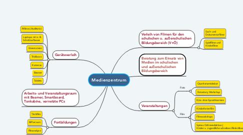 Mind Map: Medienzentrum