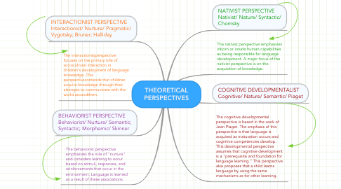 Mind Map: THEORETICAL