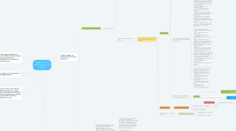 "Mind Map: Проект ""Body Store"" Корчагина Алена"