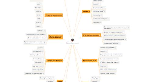 Mind Map: Английский язык